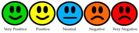 5 mood faces