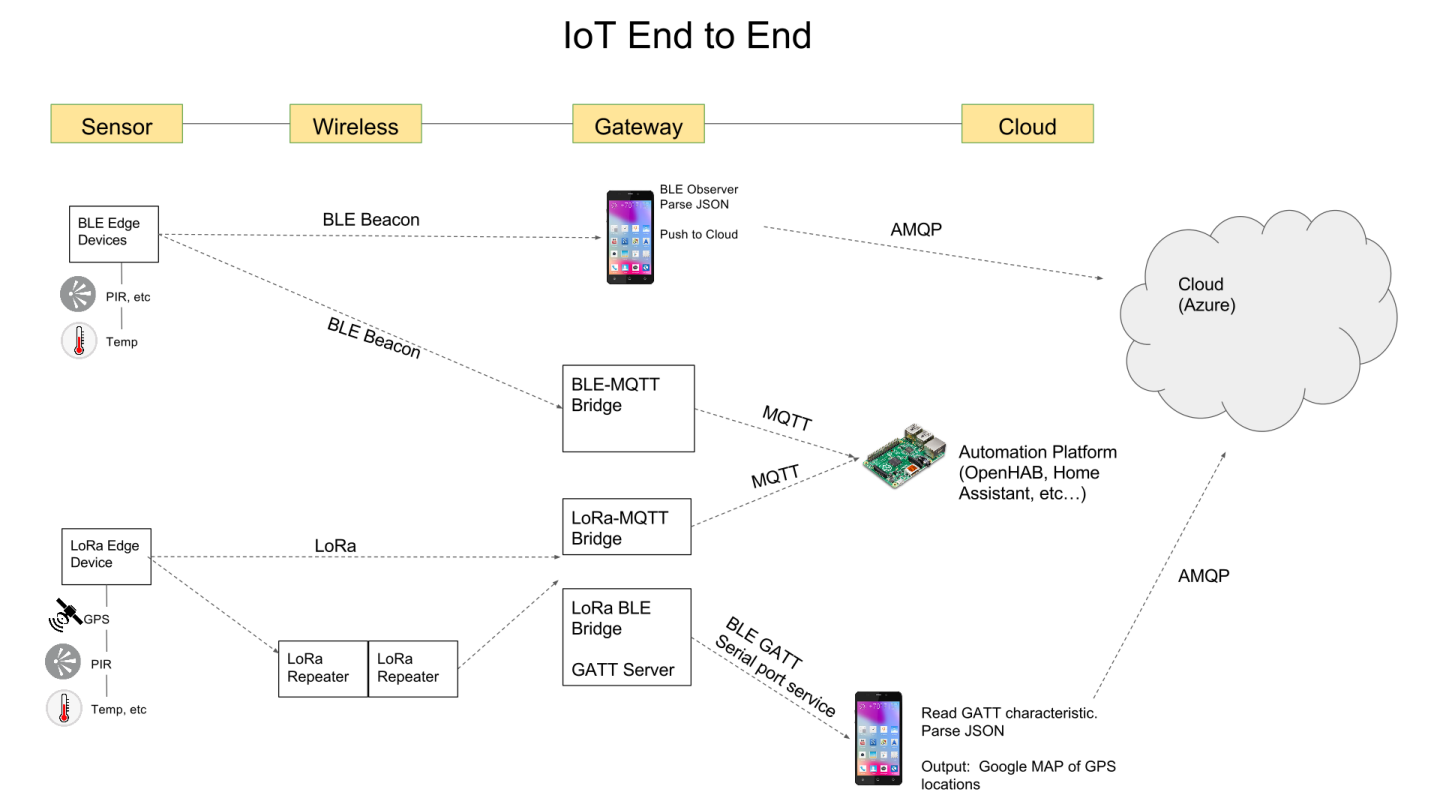 end to end IoT