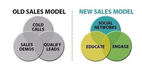 New Sales Model