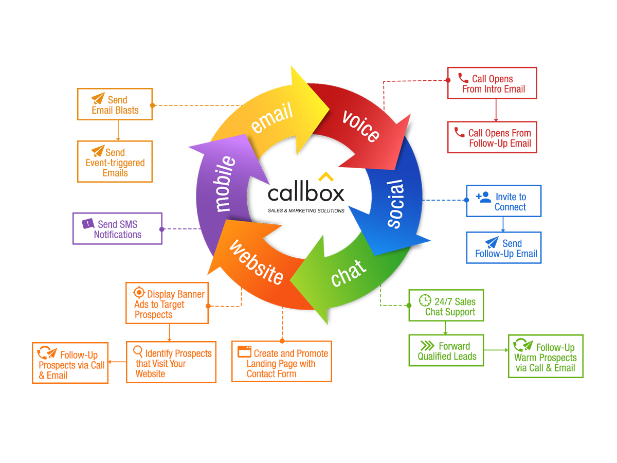 Callbox Multi-touch Multi-Channel Marketing