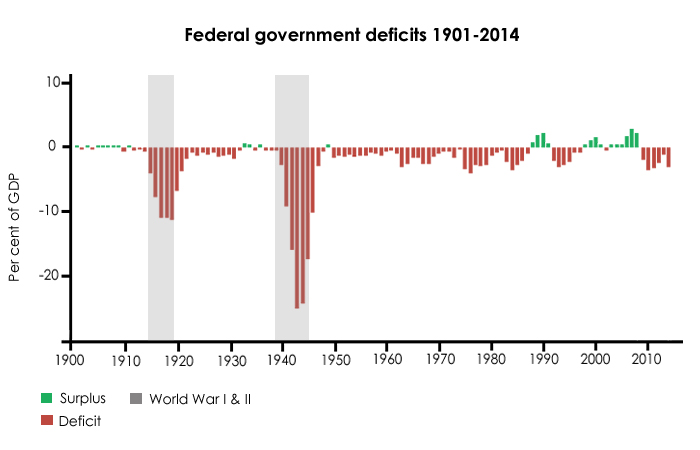 Federal government deficits 1901-2014