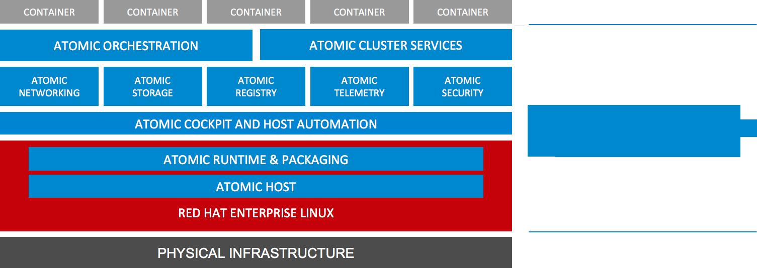 Red Hat Atomic Enterprise Platform