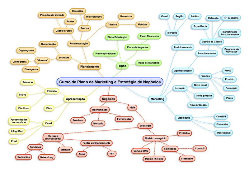 Mapa do Curso de Plano de Marketing e Estratégia de Negócios