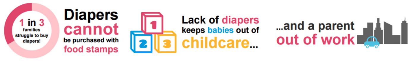 1/3 families stuggle to pay for diapers. Lack of diapers keeps children out of day care and a parent out of work.