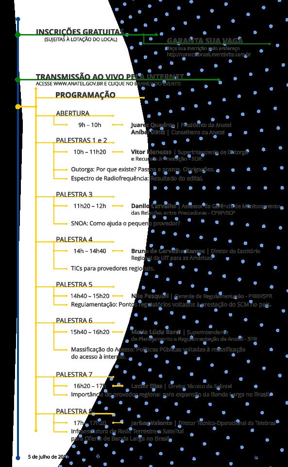 Programação do Seminário Conecta Brasil. 9h – 10h: Abertura do evento, com o Presidente Juarez Quadros e o Conselheiro da Anatel, Aníbal Diniz  10h – 11h20: Palestra 1: Outorga: Por que existe ? Passos e prazos. Obrigações. Palestra 2: Espectro de Radiofrequência: Resultado do edital.  Palestrante: Vitor Elísio Goes de Oliveira Menezes, Superintendente de Outorga e Recursos à Prestação - SOR  11h20 – 12h : Palestra 3: SNOA: Como ajuda o pequeno provedor ? Palestrante: Danilo Carvalho, Assessor da Gerência de monitoramento das relações entre as prestadoras – CPRP/SCP  14h – 14h40: Palestra 4: TICs para provedores regionais. Palestrante: Bruno de Carvalho Ramos, UIT   14h40 – 15h20: Palestra 5: Regulamentação: Pontos regulatórios voltados à prestação do SCM no país. Palestrante: Nilo Pasquali, Gerente de Regulamentação – PRRE/SPR   15h40 – 16h20: Palestra 6: Massificação do Acesso: Políticas Públicas voltadas à massificação do acesso à internet Palestrante: Maria Lúcia Bardi, Superintendente de Planejamento e Regulamentação da Anatel - SPR  16h20 – 17h: Palestra 7: Importância do provedor regional para expansão da Banda Larga no Brasil Palestrante: Lacier Dias, Diretor técnico da Solintel 17h – 17h20: Palestra 8:  Infraestrutura de rede terrestre e satelital para oferta de banda larga no Brasil Palestrante: Jarbas Valente, presidente interino da Telebras