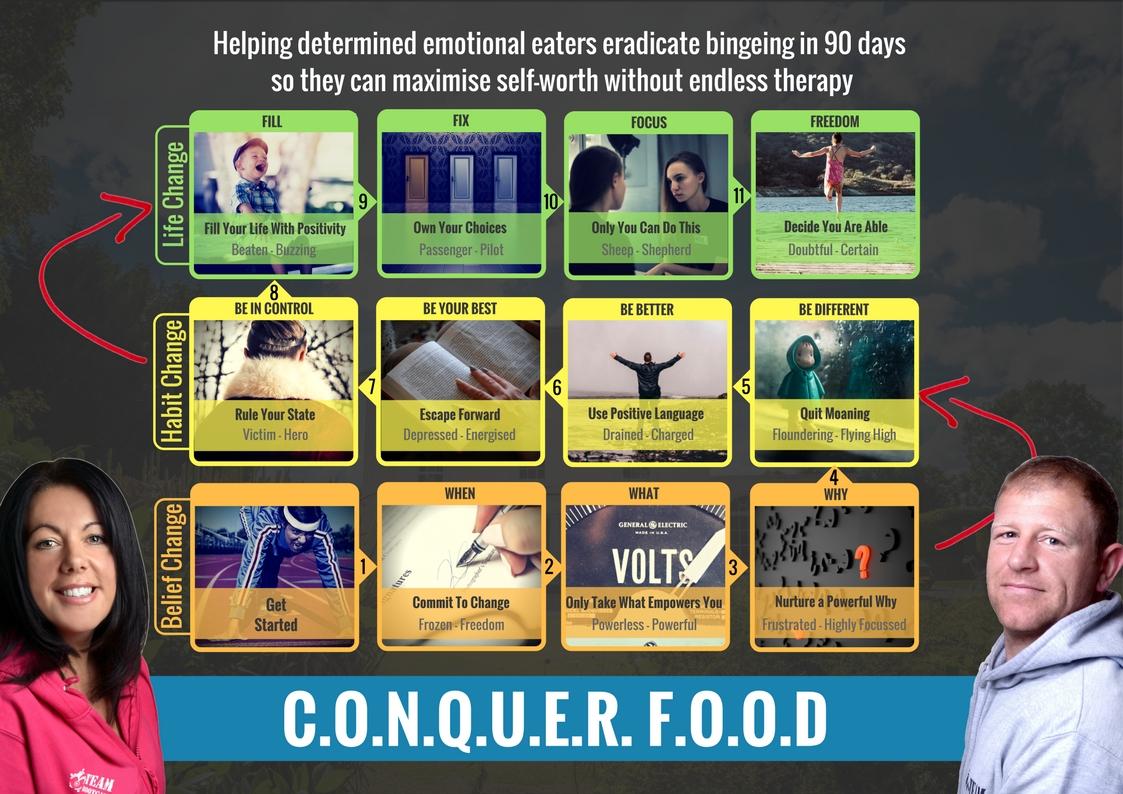 The Conquer Food Framework