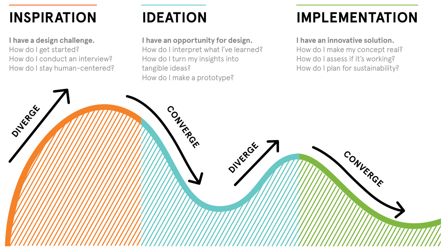 How to apply a design thinking hcd ux or any creative for What is ideo