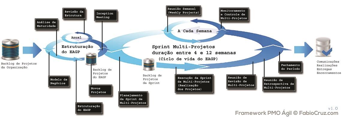 Agenda de Eventos - PMI-RIO