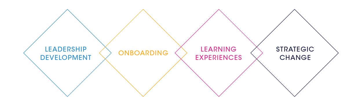 Leadership Development, Onboarding, Learning Experiences, Strategic Change