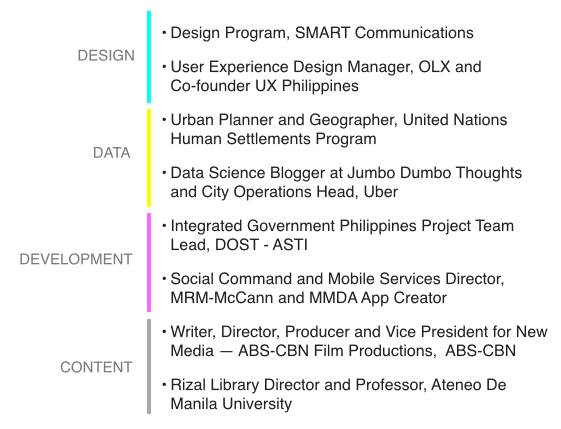 Speaker List - World IA Day Manila
