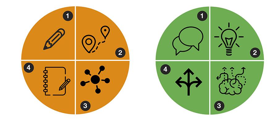 Módulos Visual Thinking