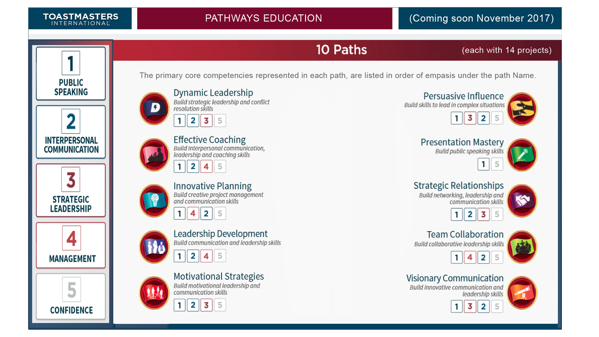 Pathways Education - 10 Learning Paths