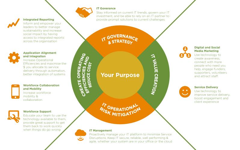 The Align IT Strategic Framework