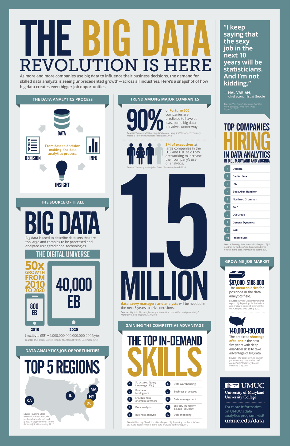 Infographic of the Big Data Revolution