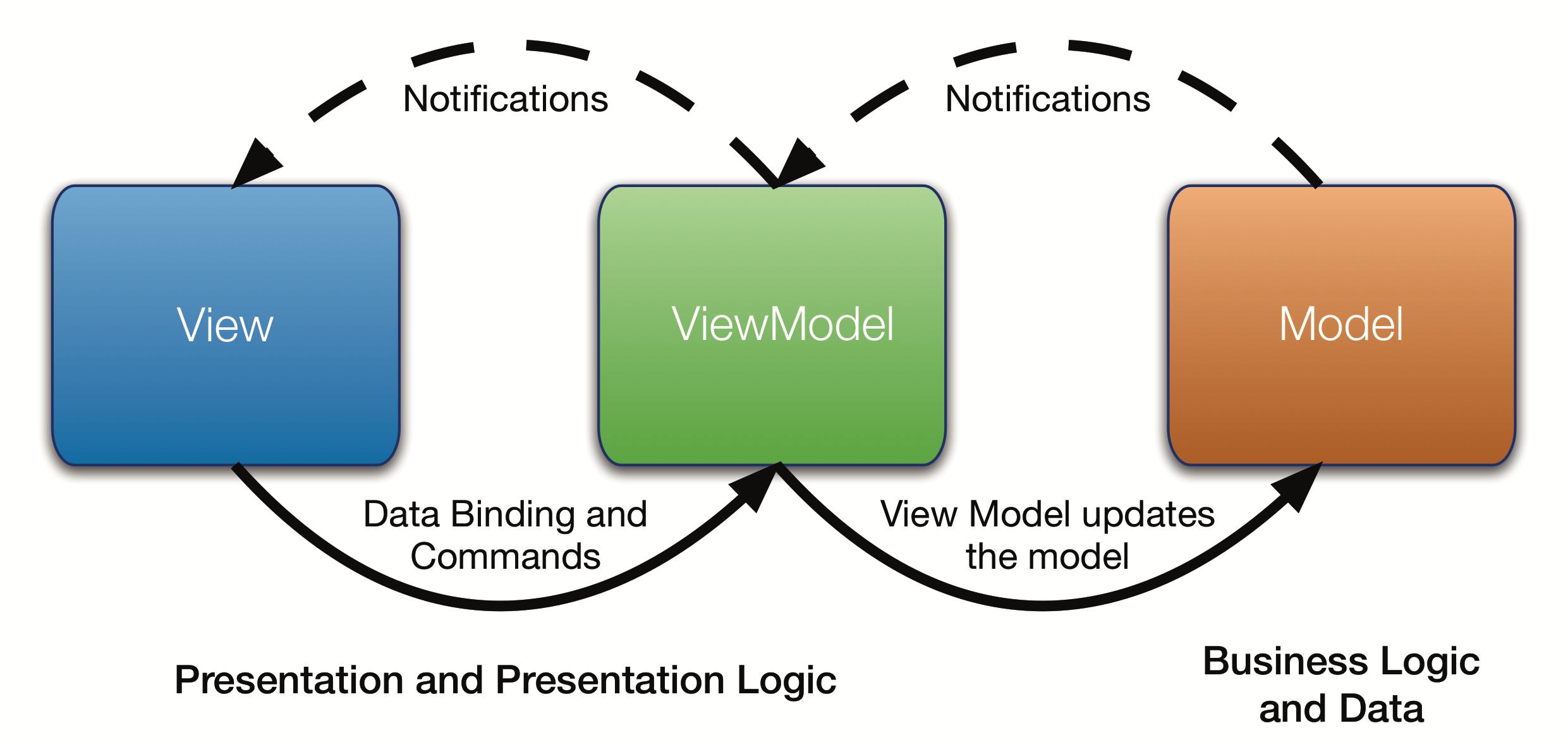 MVVM Diagram