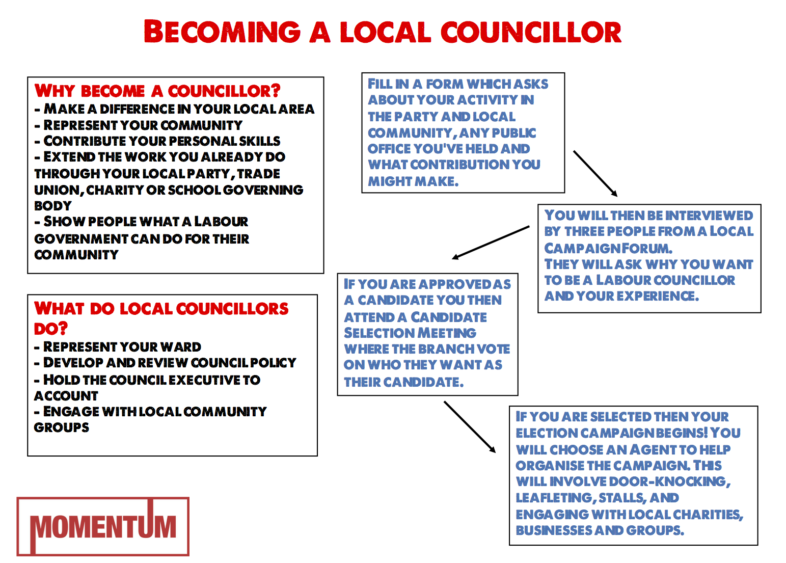 Becoming a Councillor Infographic