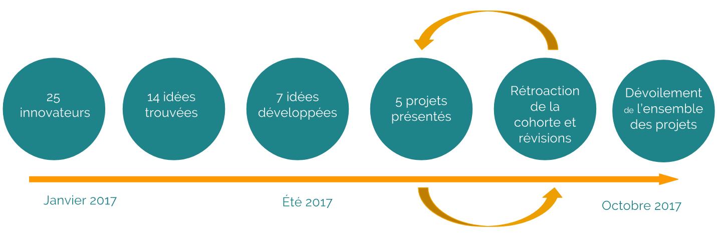 Processus des projets collaboratifs