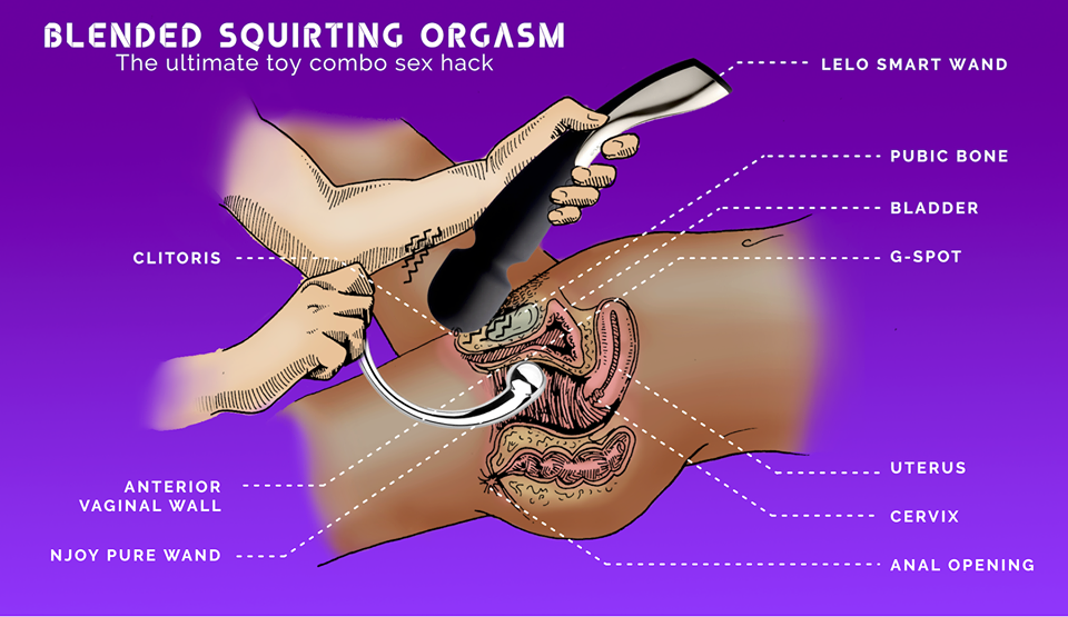 Diagram depicting toy placement for a blended squirting orgasm
