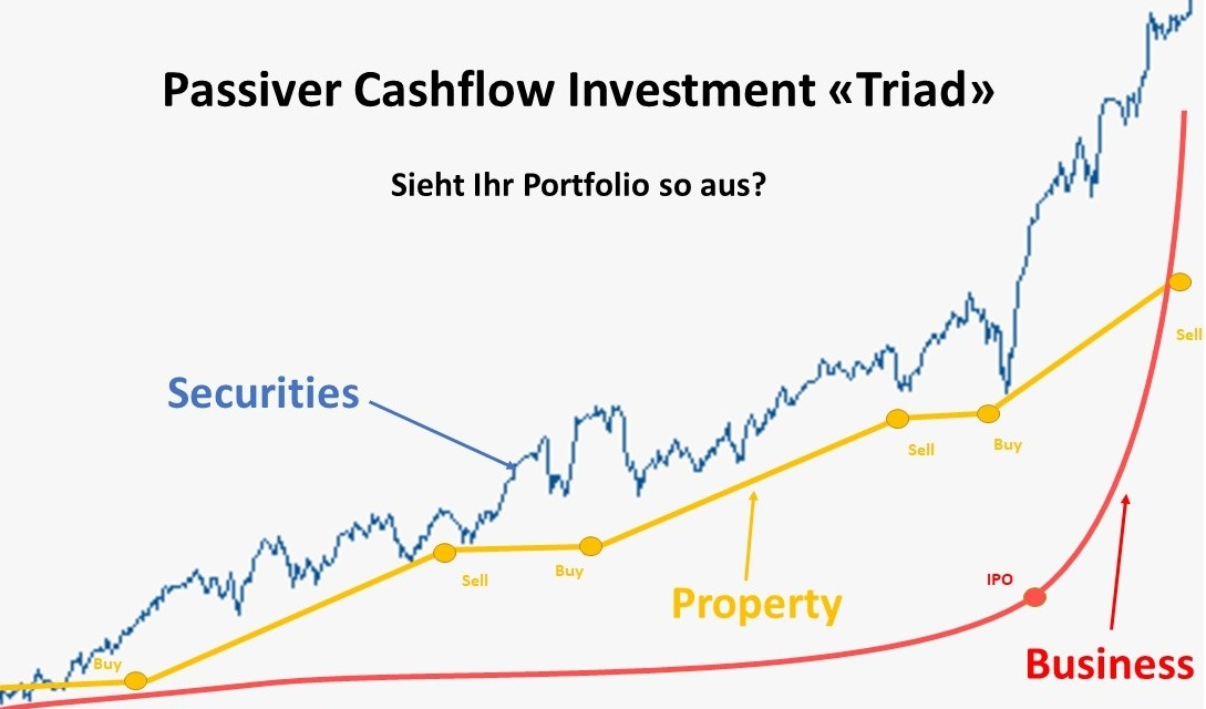 Passiver Cashflow Investment