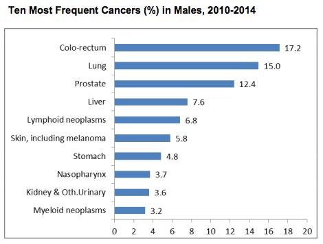 cancer stats Men