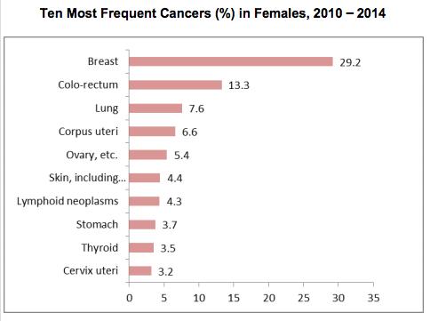 Cancer stats Women