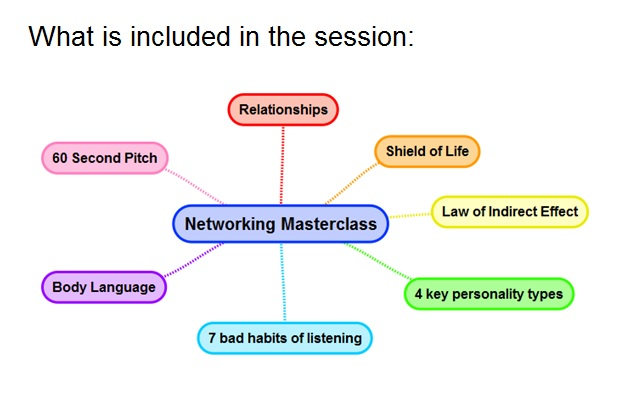 Networking Coaching Mindmap