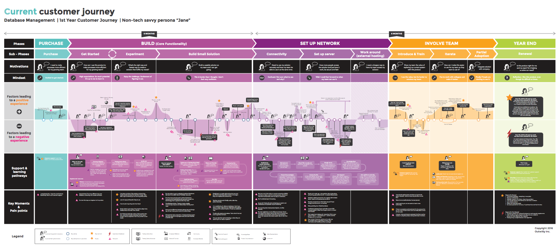 Outwitly Customer Journey Map