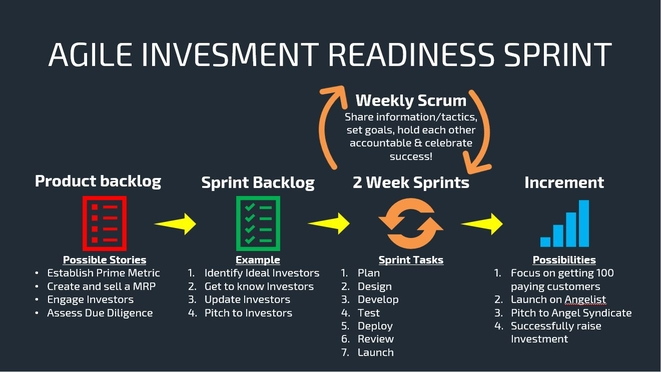 The Agile Investment Readiness Sprint