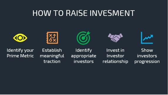 How to raise investment