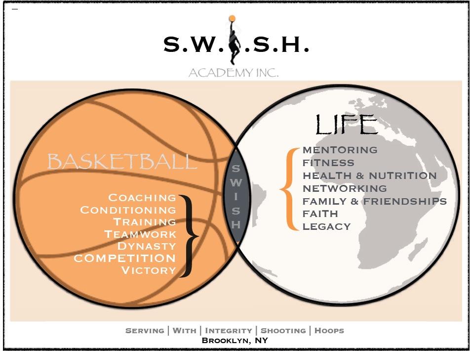 Swish Ball and Globe