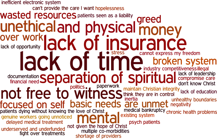 Word cloud of what frustrates Christians in healthcare in day-to-day work