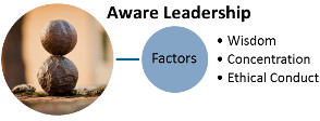 Aware Leadership Factors - Wisdom, Ethical Conduct, Concentration