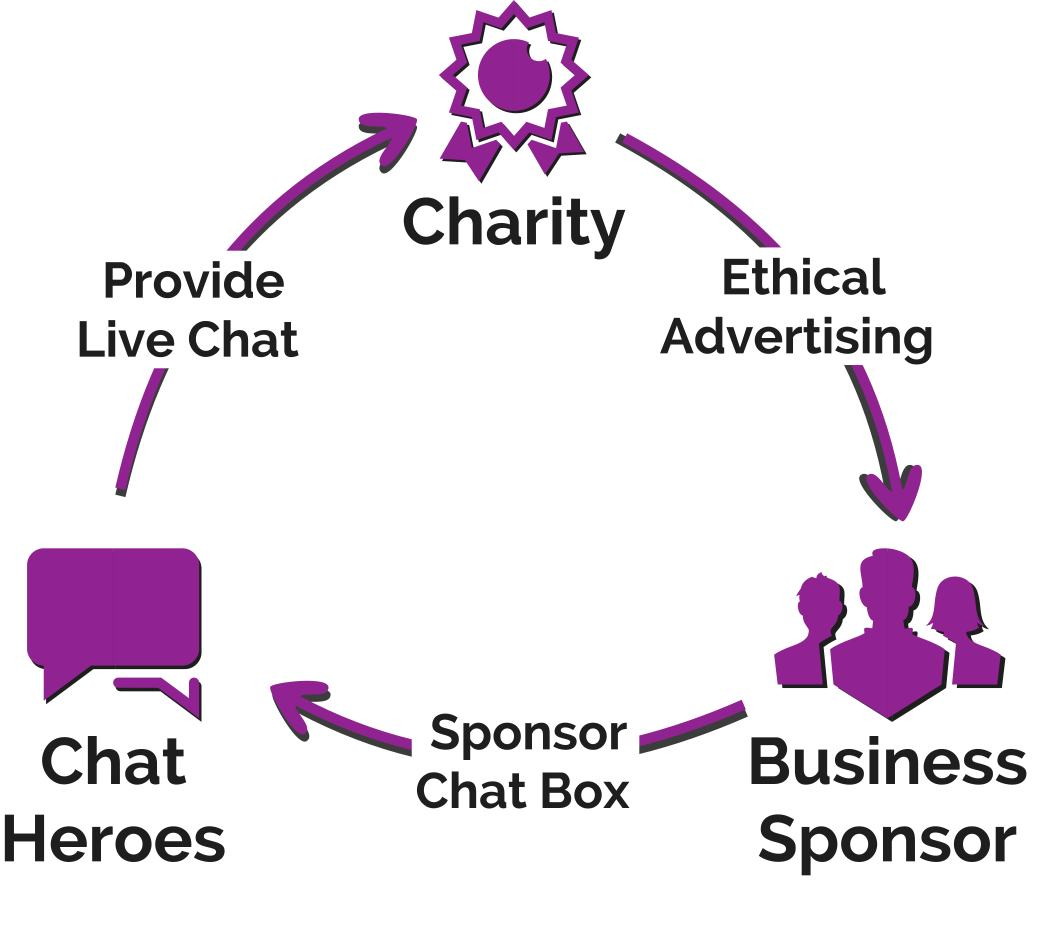 Chat Heroes Charity Support