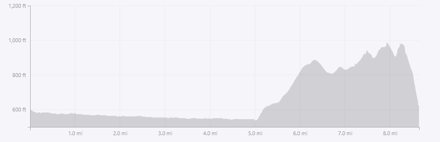 Greenock Cut x Dunrod Hill route profile