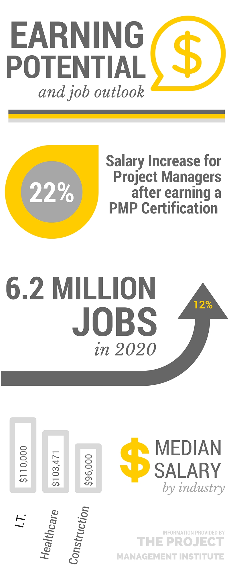 Earning Potential and Career Outlook for PMPs