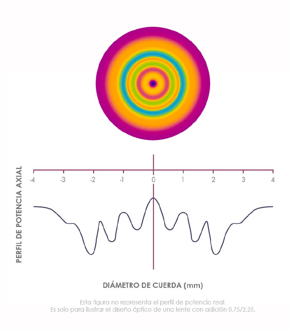 Fig. 2: Diseño óptico simulado para la lente de contacto EDOF para presbicia