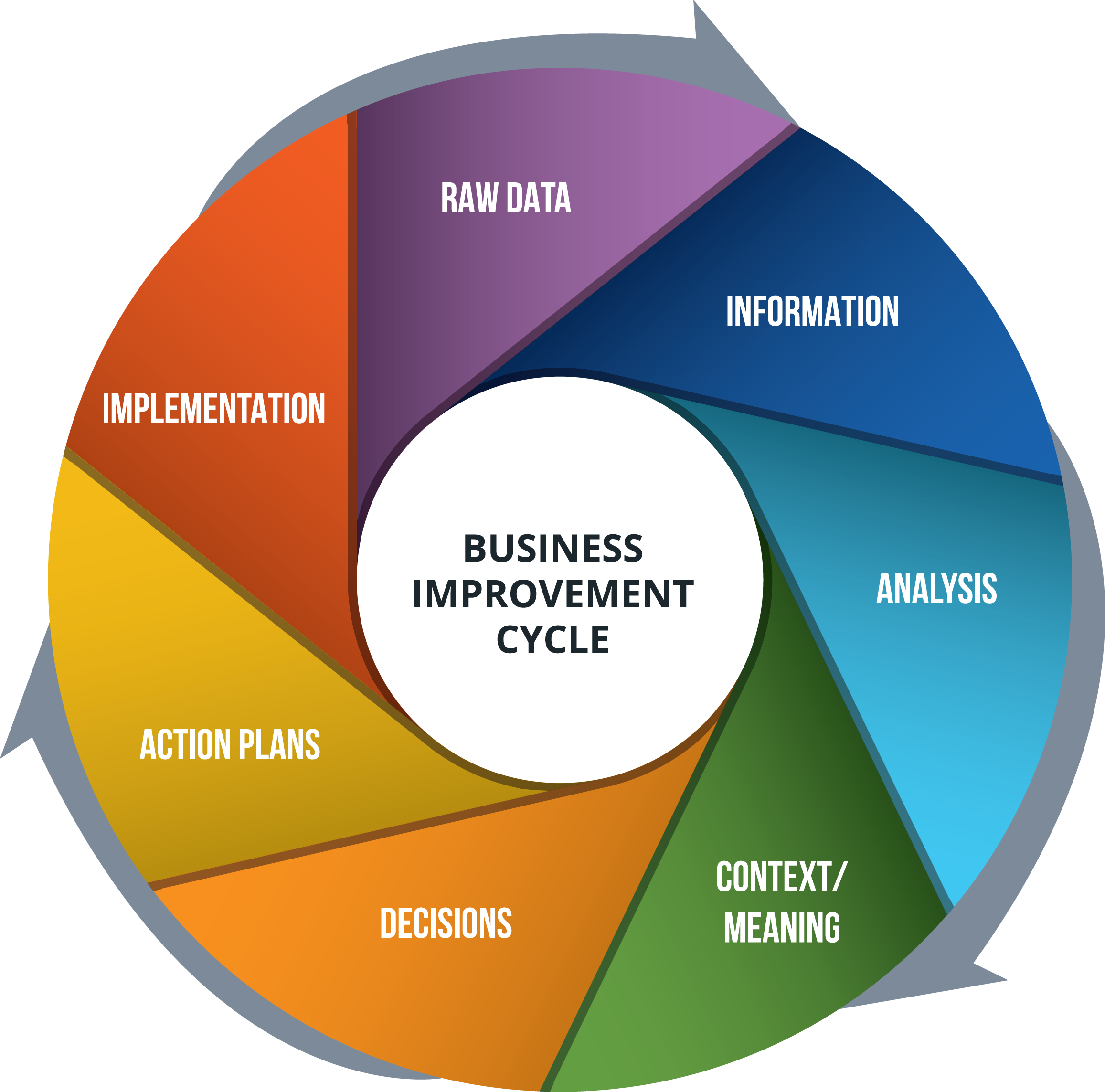 Business Improvement Cycle
