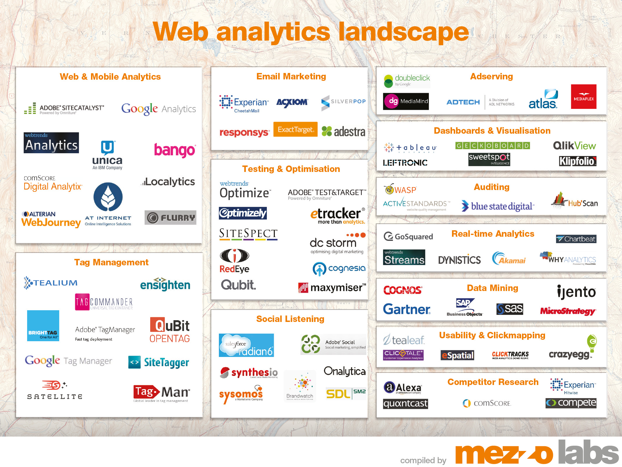 The web analytics landscape