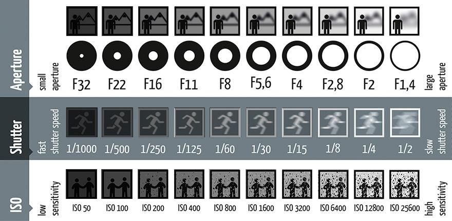 Iso Camera Chart