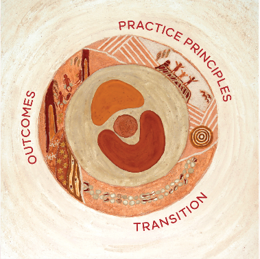 Transition to School Logo: Practice Principles, Transition, Outcomes