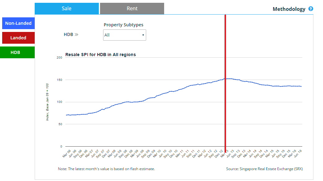 HDB Property Index with Red Line