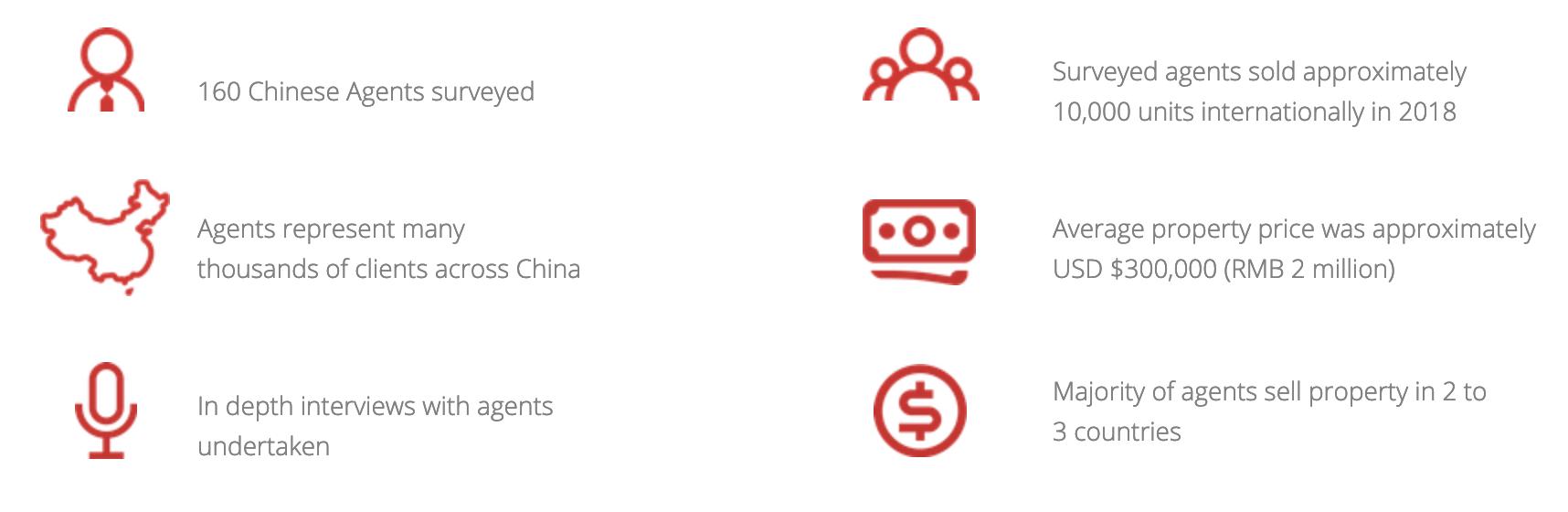 China 2019 International Property Outlook