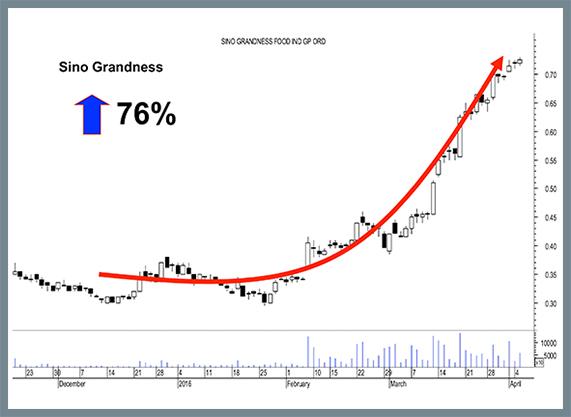 Chart of Sino Grandness