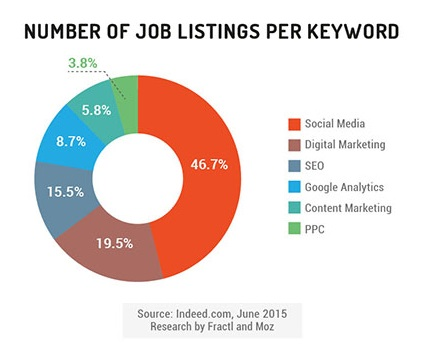 Jobs Graph Social Media