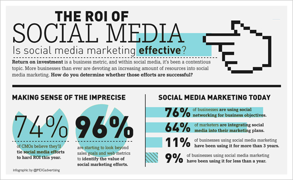 ROI Social Media Marketing