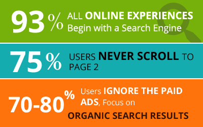 SEO Interesting Statistics