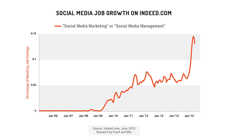 Social Media Job Growth