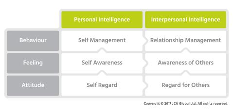EIP3 Framework