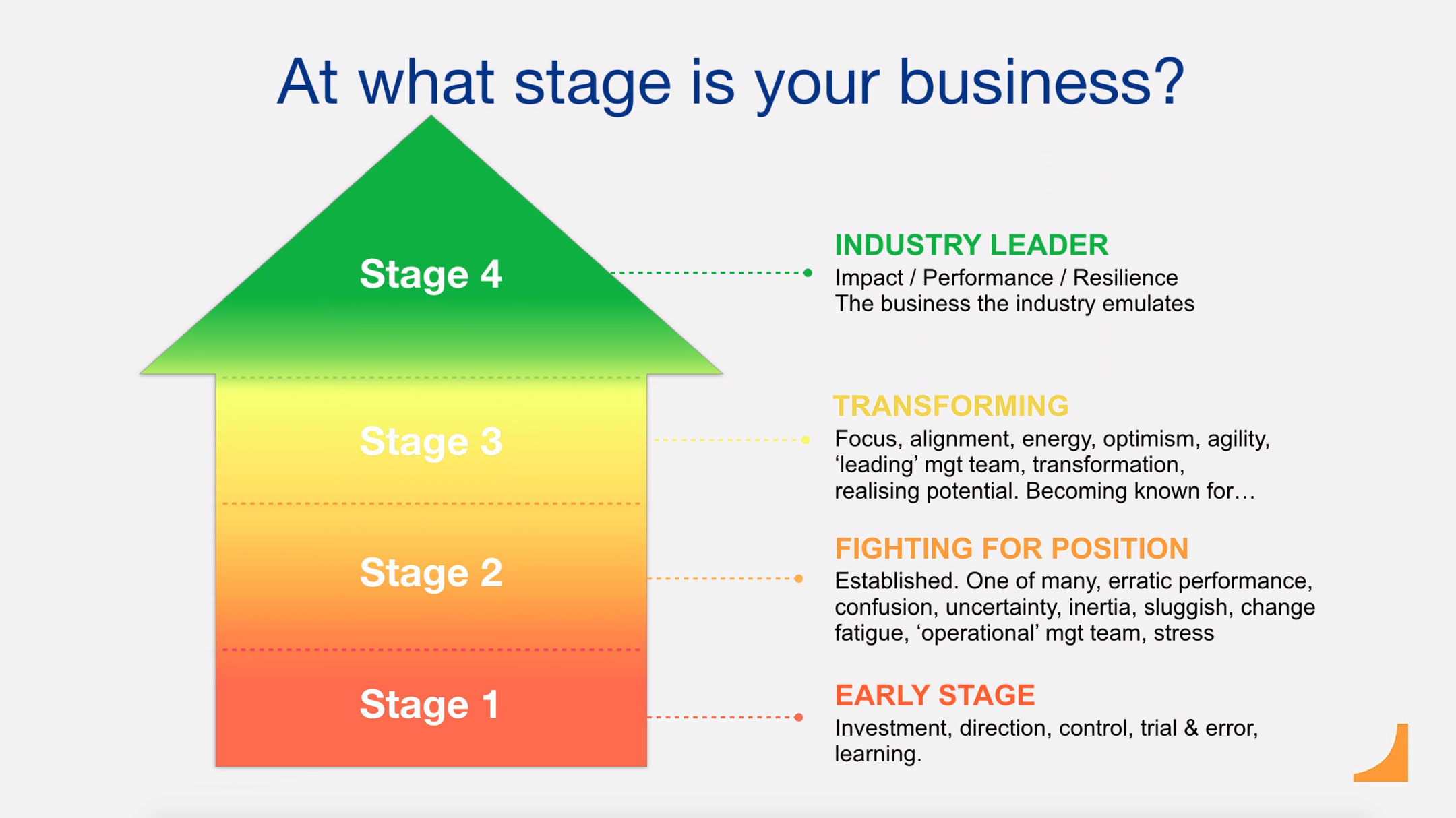 At what stage is your business at?
