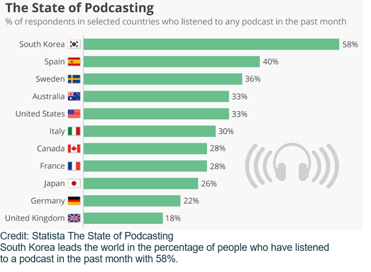 Listening to podcasts is growing in global popularity